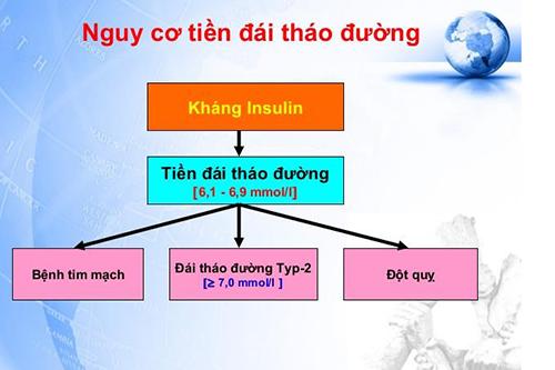 Cùng tìm hiểu những biến chứng nguy hiểm của bệnh tiền tiểu đường